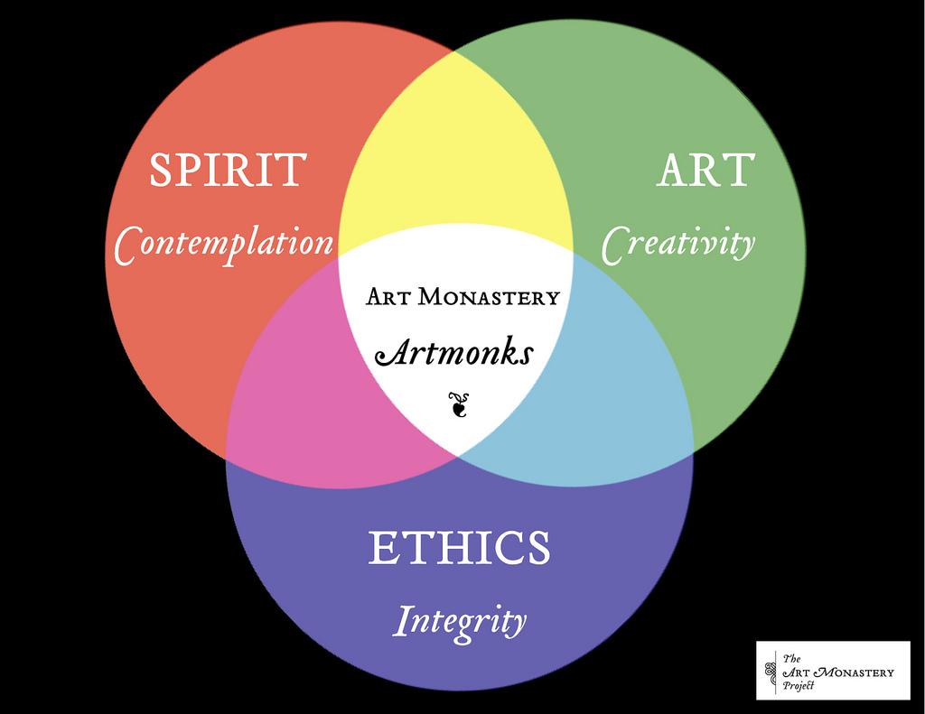 Art Monastery Project Manifesto - Art Monastery Project